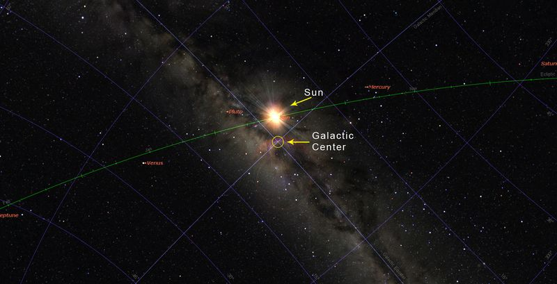 Sun at Galactic Center 2011-12-18