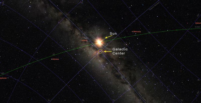 Sun at Galactic Center 2011-12-18
