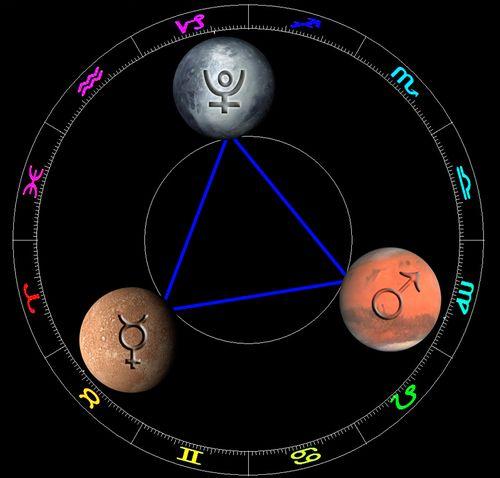 Grand-Trine-of-Mercury-Mars-Pluto-3