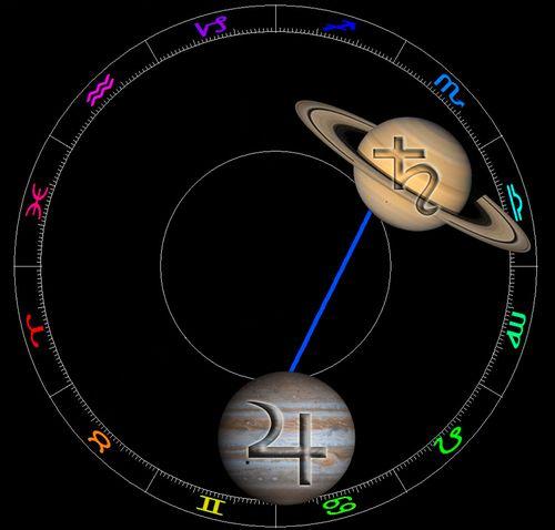 2013-Jupiter-Trine-Saturn