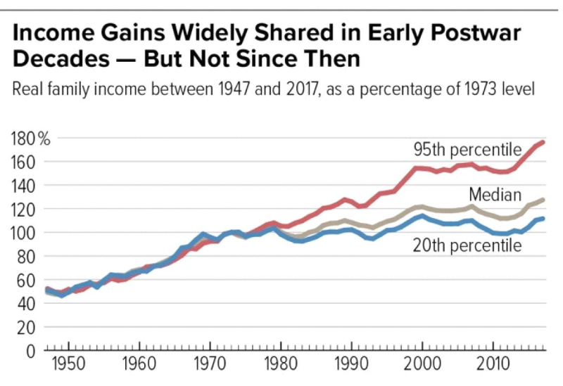 Income Gains Shared  then not
